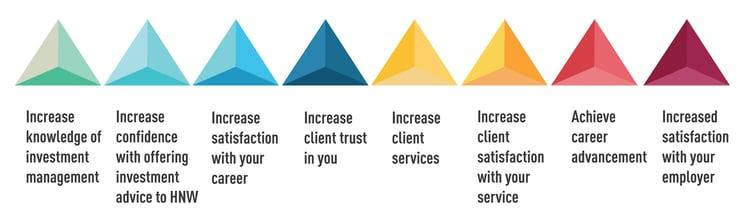 how_cima_helps_chart3